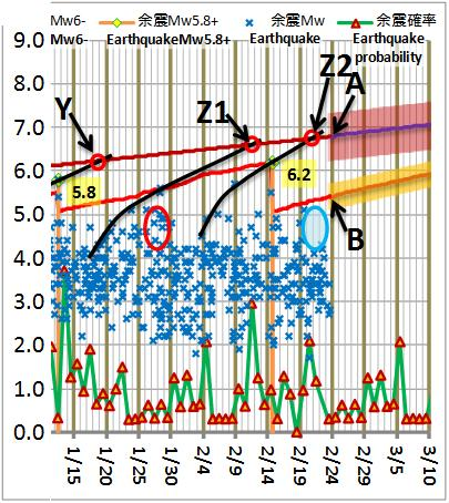 震度の予測179