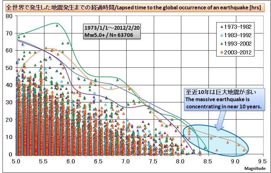 地震規模と時間間隔