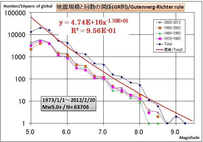 地震規模と発生回数(GR則)