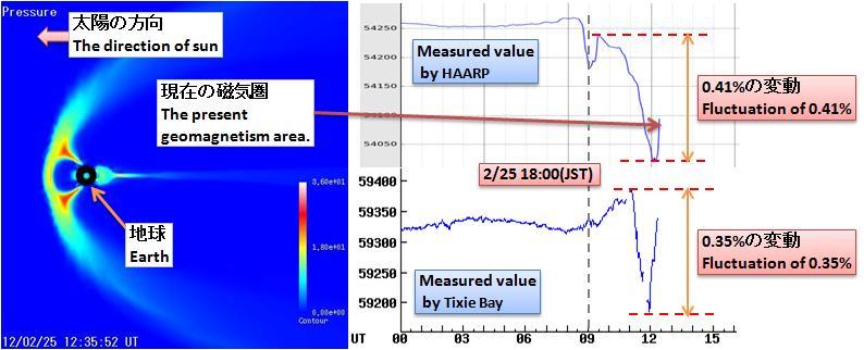 磁気嵐解析324