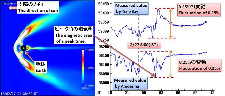 磁気嵐解析328