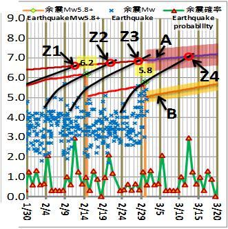 震度の予測182