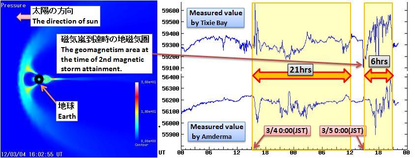 磁気嵐解析338