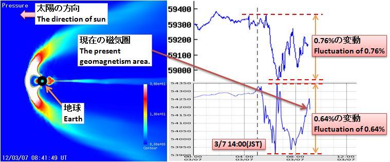 磁気嵐解析346