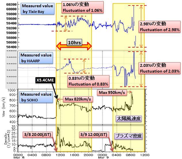 磁気嵐解析353