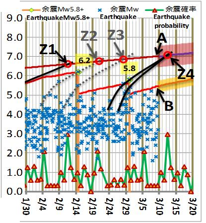 震度の予測183