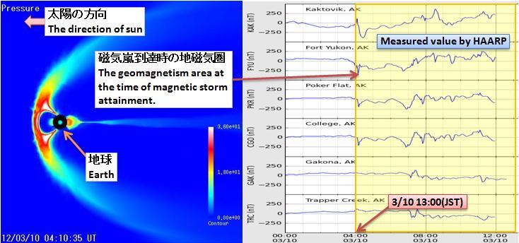 磁気嵐解析358