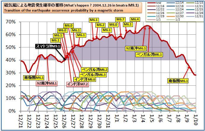 磁気嵐検証2004Smatra