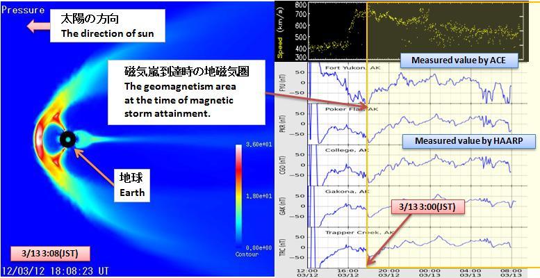 磁気嵐解析367