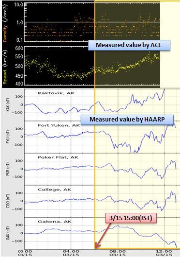 磁気嵐解析374