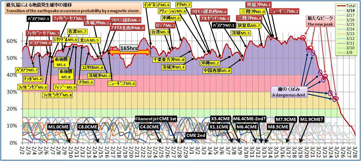 磁気嵐解析382