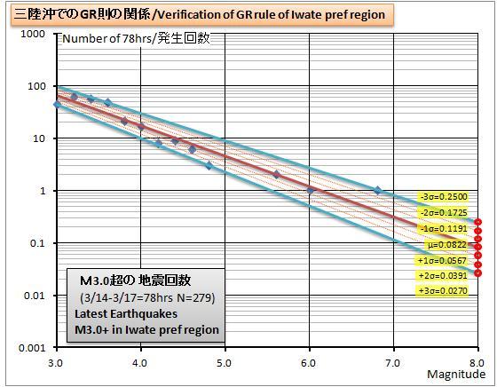 三陸沖GR則グラフ