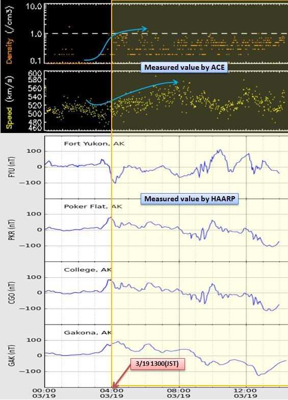 磁気嵐解析383