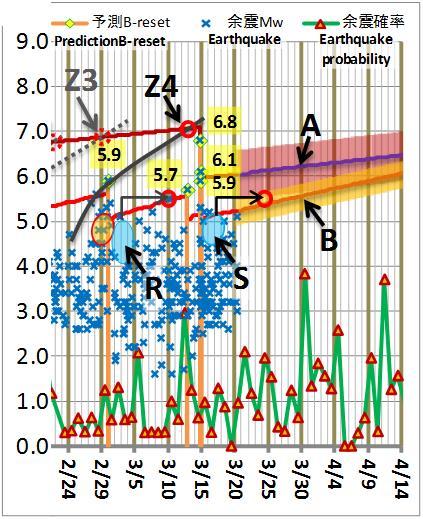 震度の予測186