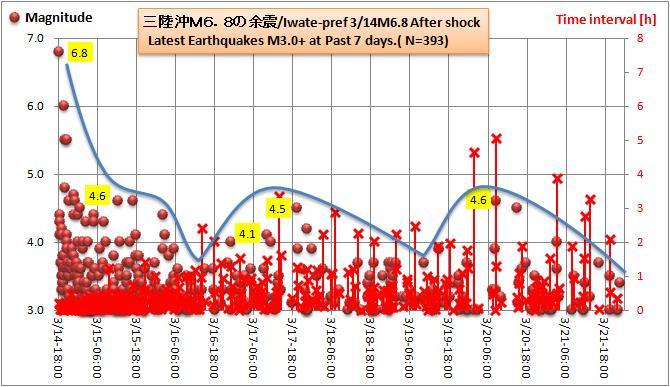 三陸沖M68余震1w