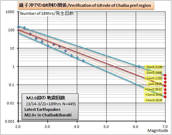 銚子沖GR則グラフ1w