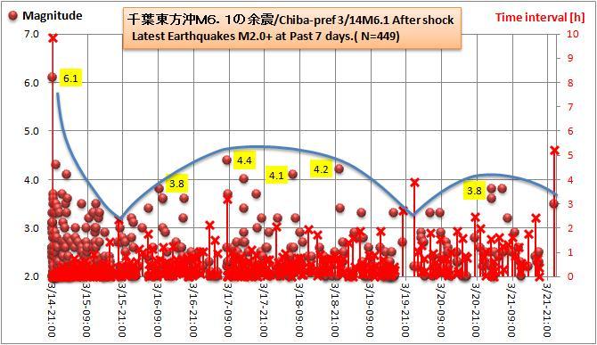 銚子沖M61余震1w