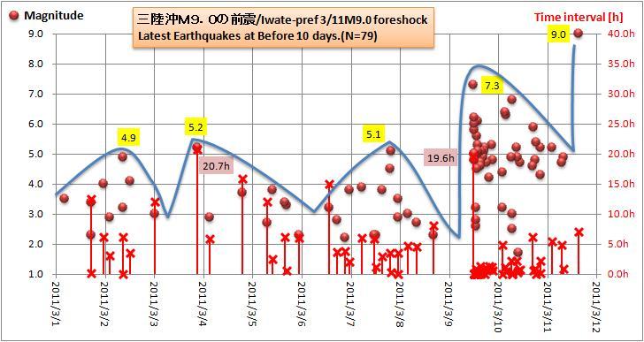 311M9前震10days