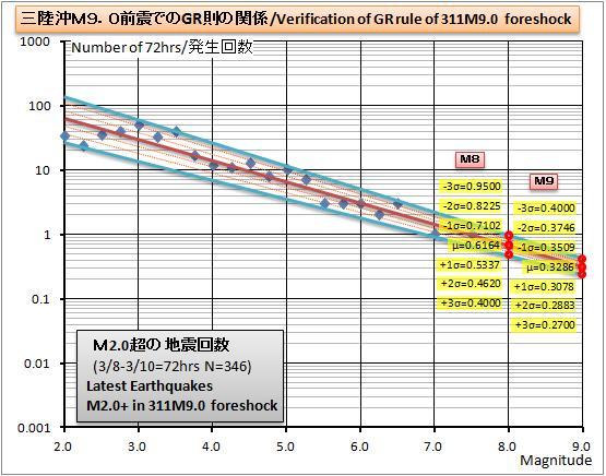 311M9前震GR則グラフ