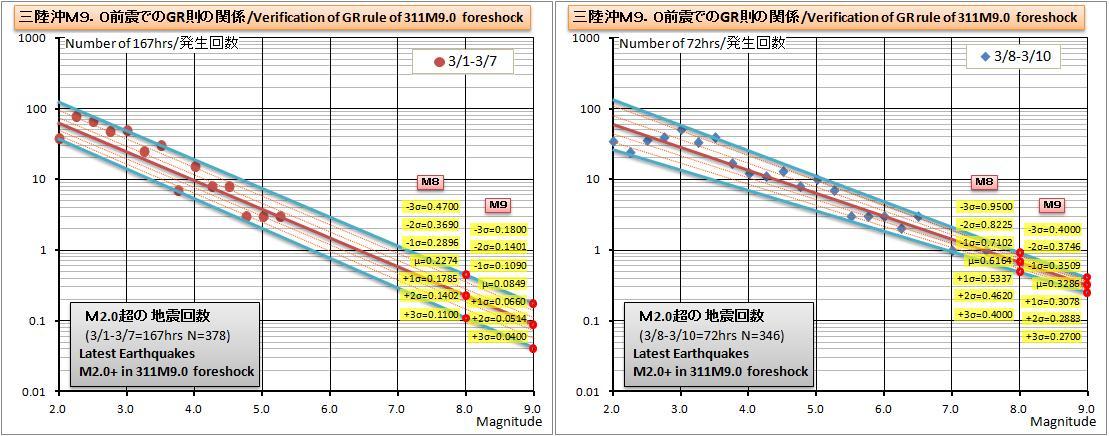 311M9前震GR則グラフ2