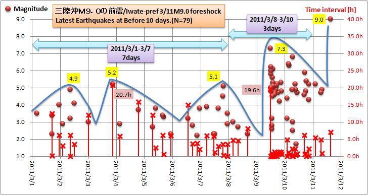 311M9前震10days2
