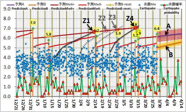 震度の予測188