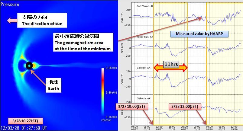 磁気嵐解析389