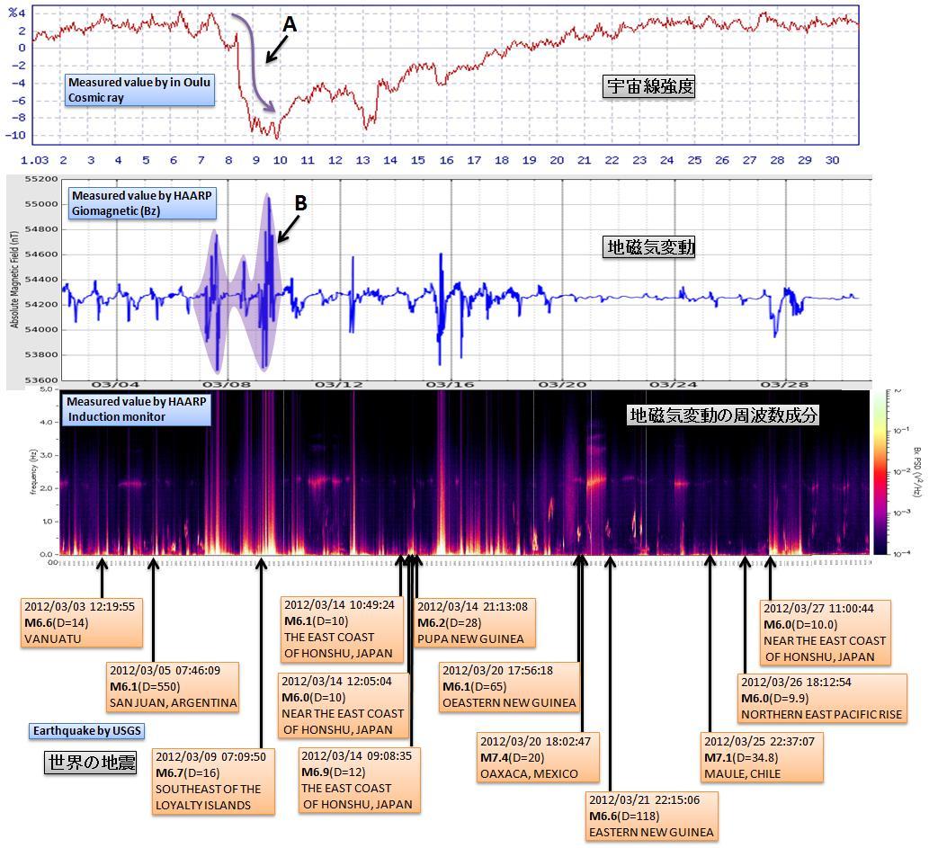 磁気嵐解析391