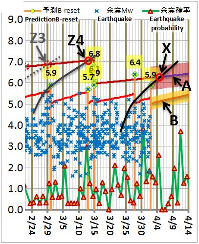 震度の予測189