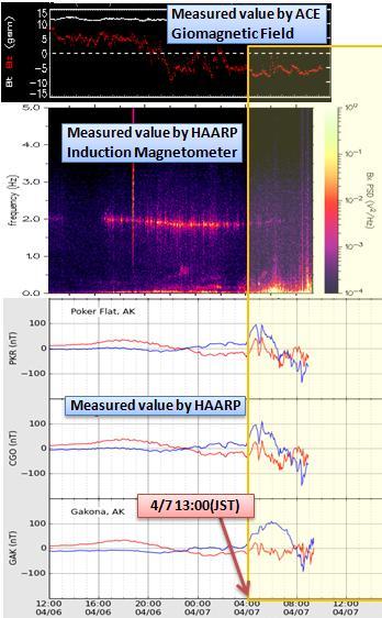 磁気嵐解析402