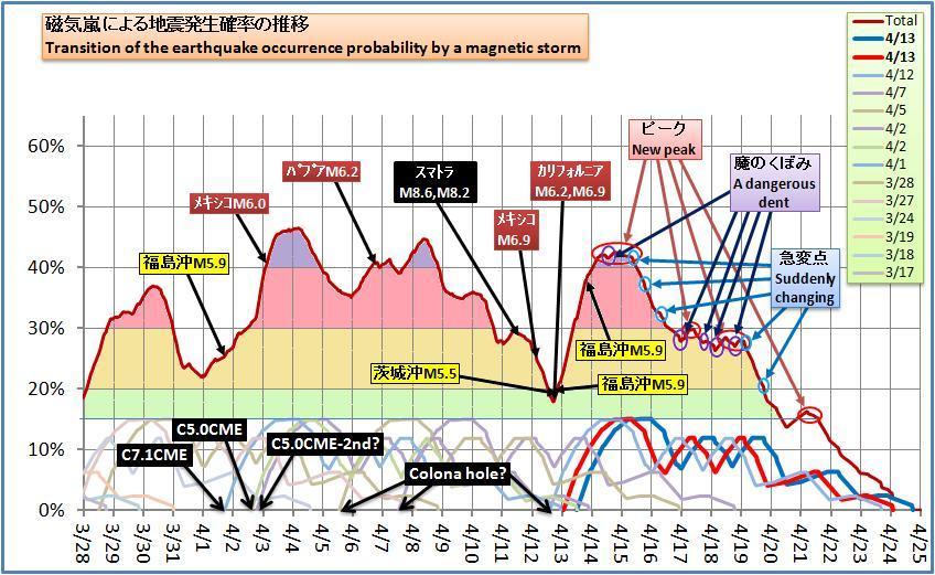 磁気嵐解析409