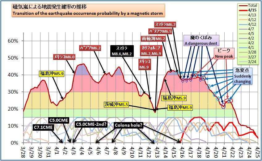 磁気嵐解析410