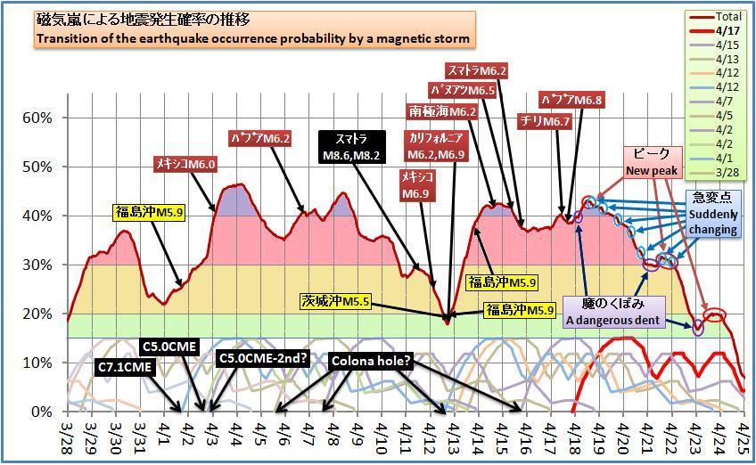 磁気嵐解析413