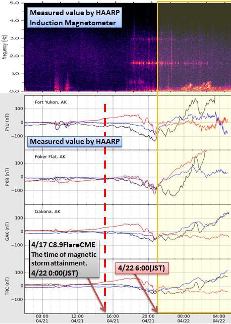 磁気嵐解析421