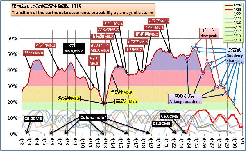 磁気嵐解析424