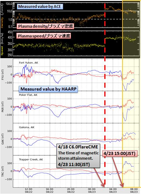 磁気嵐解析423