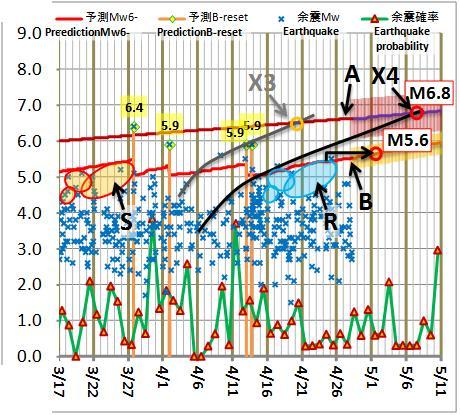 震度の予測202