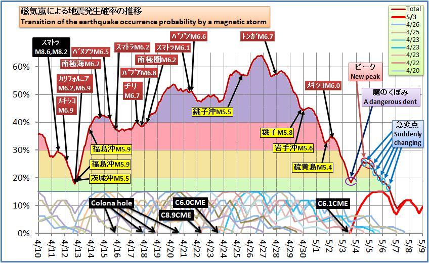磁気嵐解析441