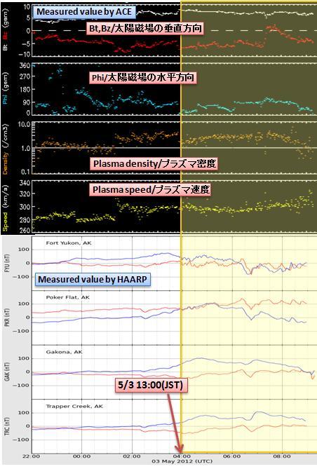 磁気嵐解析442