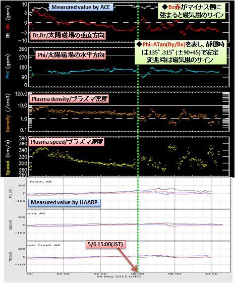 磁気嵐解析448