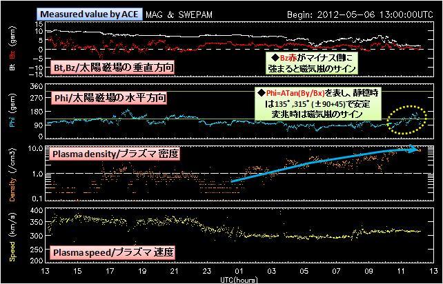 磁気嵐解析449