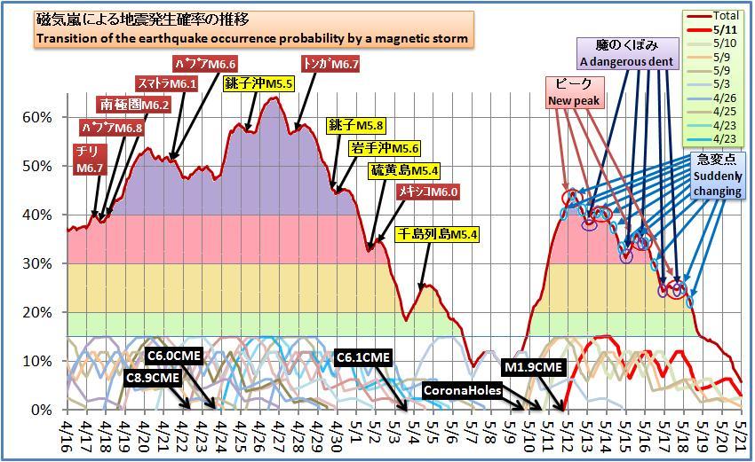 磁気嵐解析457