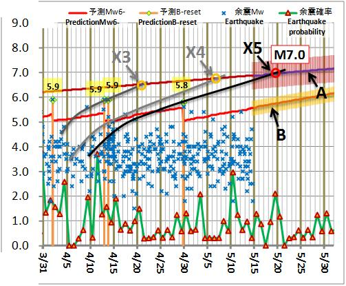 震度の予測208