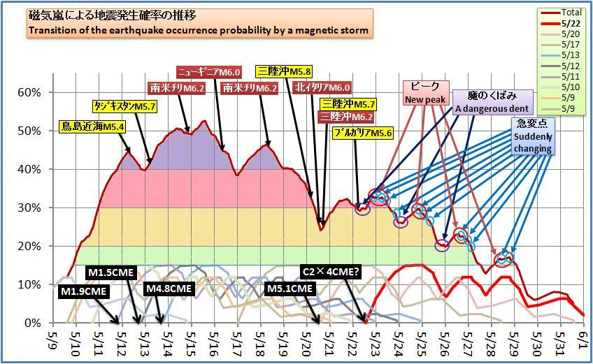 磁気嵐解析480