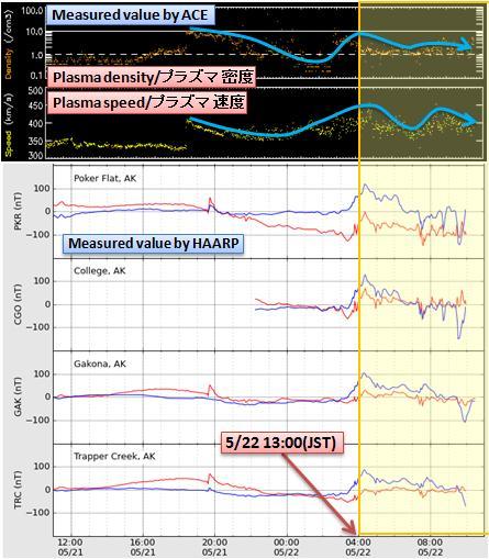 磁気嵐解析479