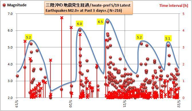 三陸沖20120519余震