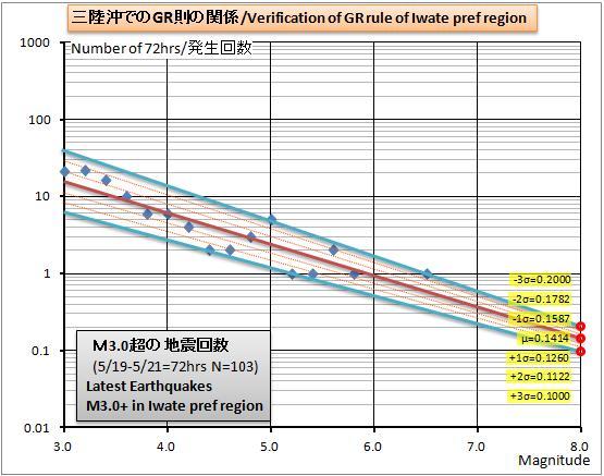 三陸沖GR則グラフ20120519