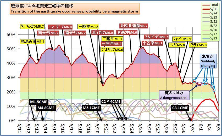 磁気嵐解析490