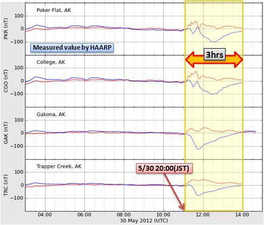 磁気嵐解析488