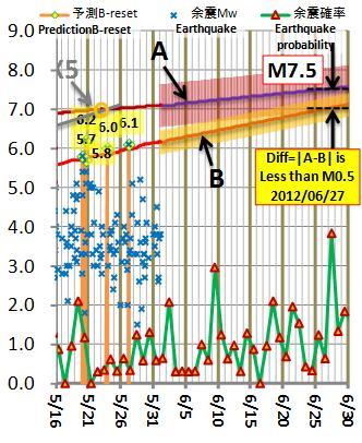 震度の予測210